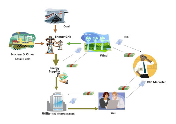 how to sell solar renewable energy credits